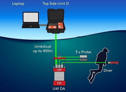 Diver Deployed ACFM with U41