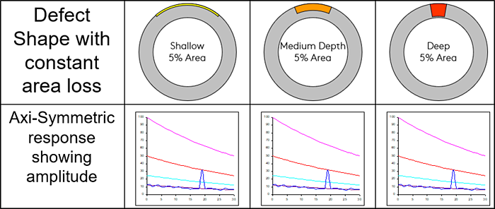 FIGURE 1 - AMPLITUDE RESPONSE OF THREE DEFECTS WITH A 5% CROSS-SECTIONAL LOSS