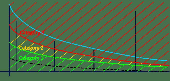 FIGURE 2 - A-SCAN AMPLITUDE CLASSIFICATIONS