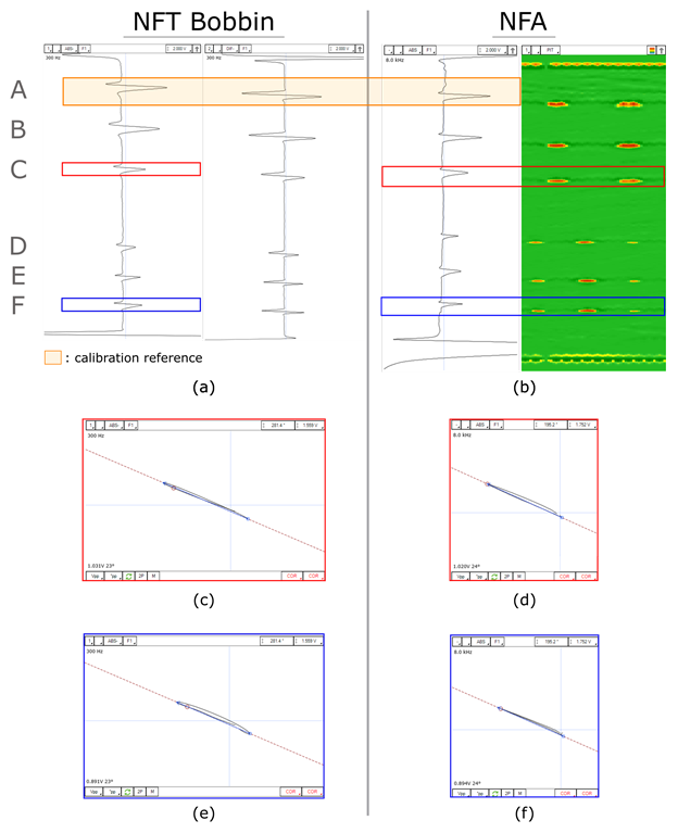 Figure 1. Data comparison of tube A for: (a) NFT Bobbin signal, (b) NFA signal responses, (c-d) NFT and NFA absolute channel readings of defects at location C and (e-f) of defects at location F. Note that both absolute channels were calibrated using the same reference.