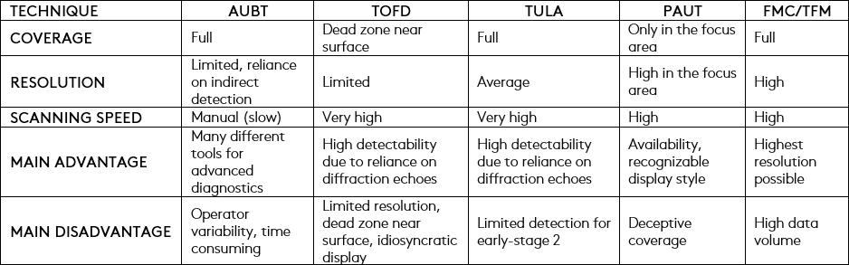 HTHA Inspection Techniques Advantages and Disadvantages