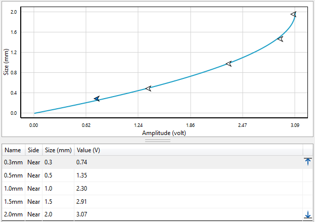 Magnifi Software Sizing Curve for Crack Indications
