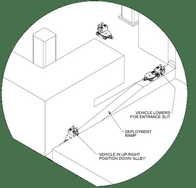 Vehicle Deployment 2