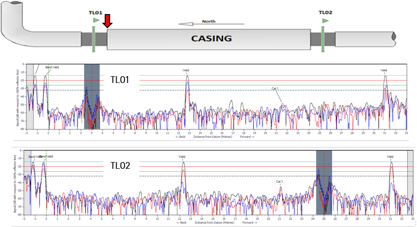 Typical crossing configuration and A-scan data